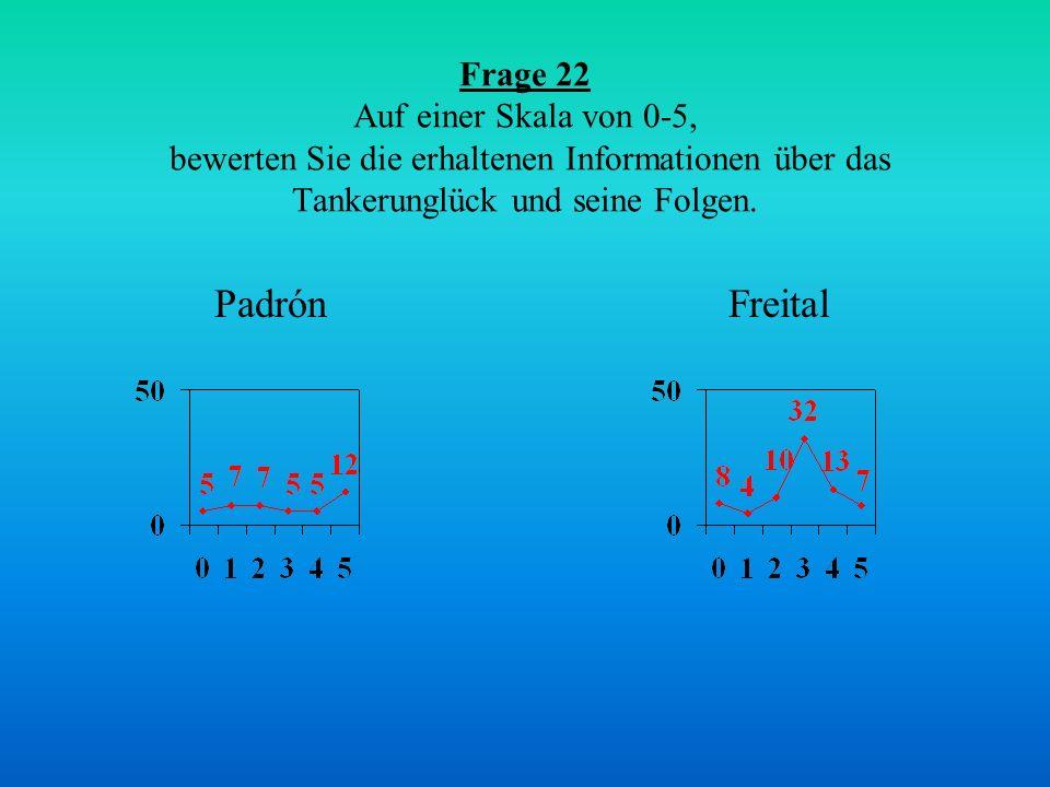 Frage 22 Auf einer Skala von 0-5, bewerten Sie die erhaltenen Informationen über das Tankerunglück und seine Folgen. FreitalPadrón