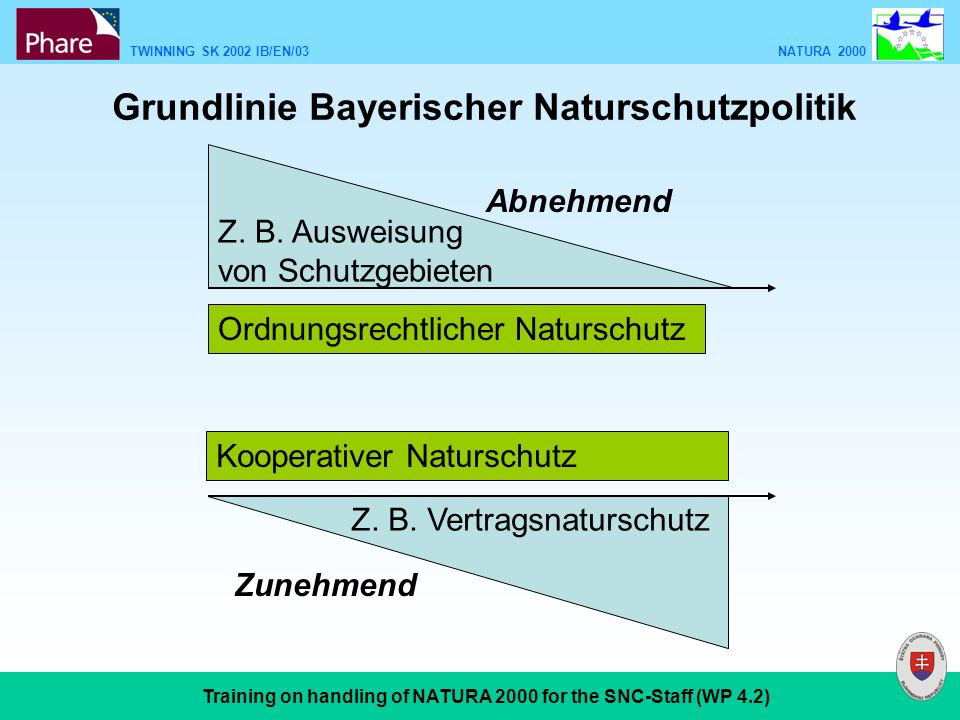 TWINNING SK 2002 IB/EN/03 NATURA 2000 Training on handling of NATURA 2000 for the SNC-Staff (WP 4.2) Grundlinie Bayerischer Naturschutzpolitik Ordnungsrechtlicher Naturschutz Z.