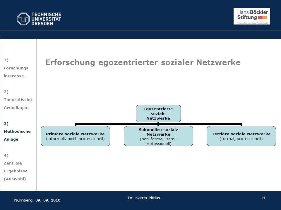 14 1) Forschungs- interesse 2) Theoretische Grundlagen 3) Methodische Anlage 4) Zentrale Ergebnisse (Auswahl) Erforschung egozentrierter sozialer Netz