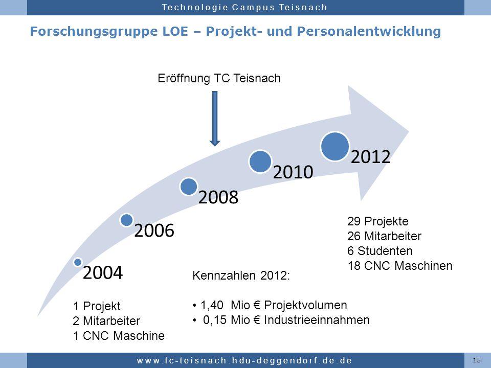 Hochschule für angewandte Wissenschaften Deggendorf Technologie Campus Teisnach Forschungsgruppe LOE – Projekt- und Personalentwicklung 15 www.tc-teis
