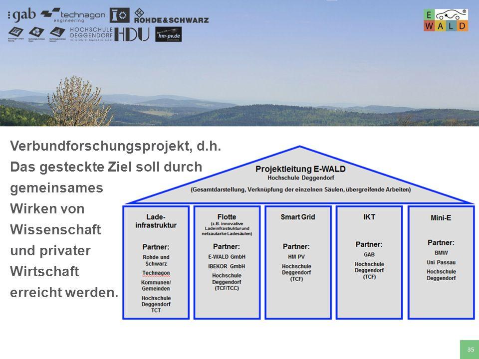 Hochschule für angewandte Wissenschaften Deggendorf 35 Verbundforschungsprojekt, d.h. Das gesteckte Ziel soll durch gemeinsames Wirken von Wissenschaf