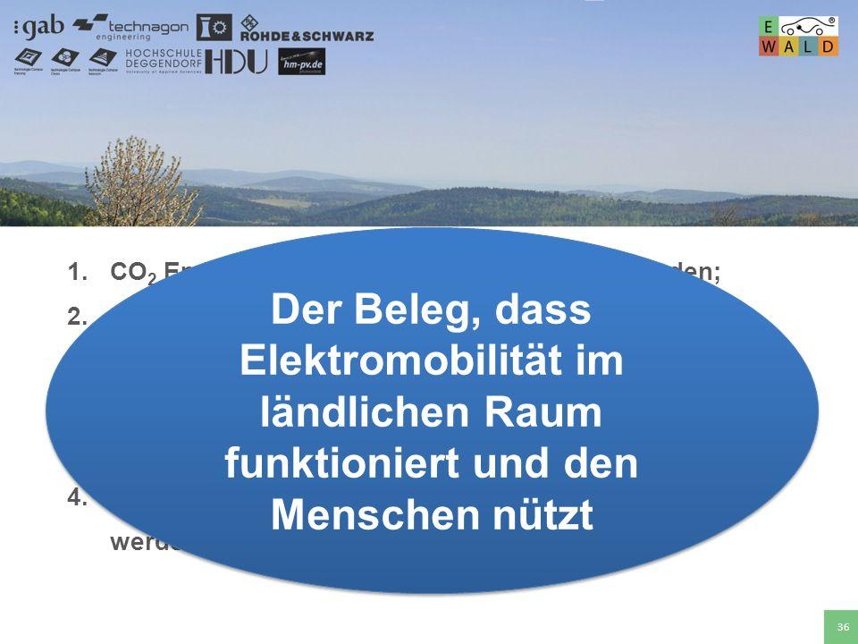 Hochschule für angewandte Wissenschaften Deggendorf 36 1.CO 2 Emissionen sollen signifikant gesenkt werden; 2.10% bis 15% der Zweitwagen in Niederbaye