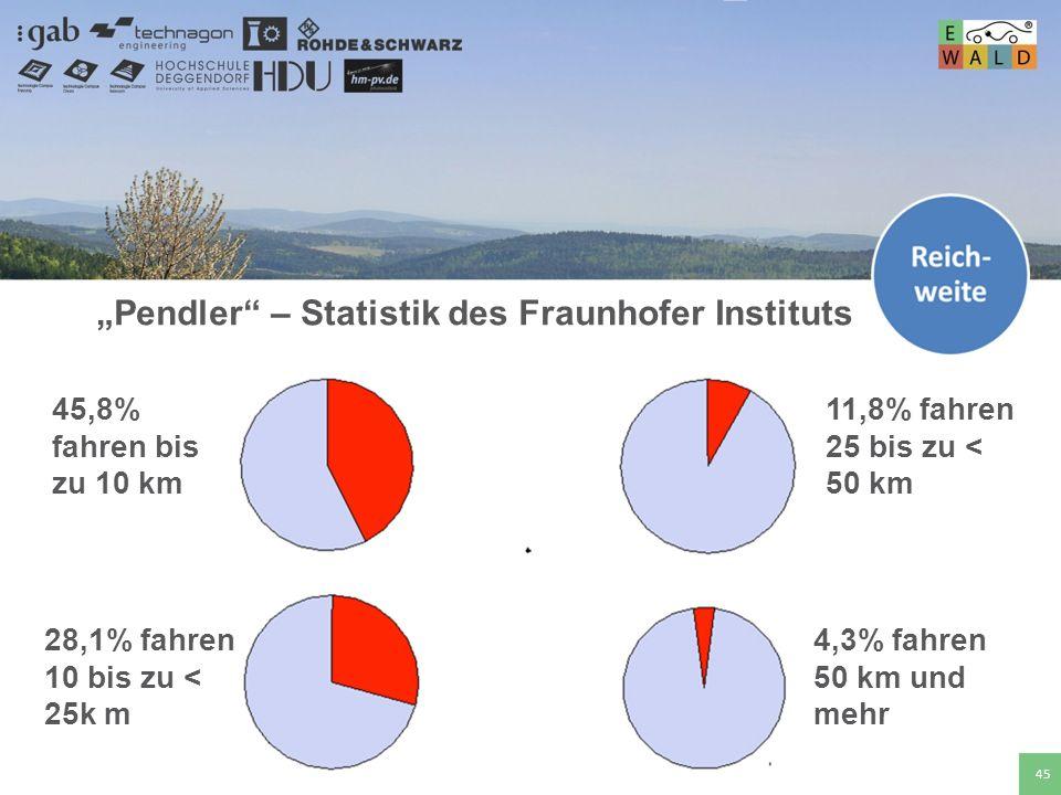 Hochschule für angewandte Wissenschaften Deggendorf 45 Pendler – Statistik des Fraunhofer Instituts 45,8% fahren bis zu 10 km 28,1% fahren 10 bis zu <