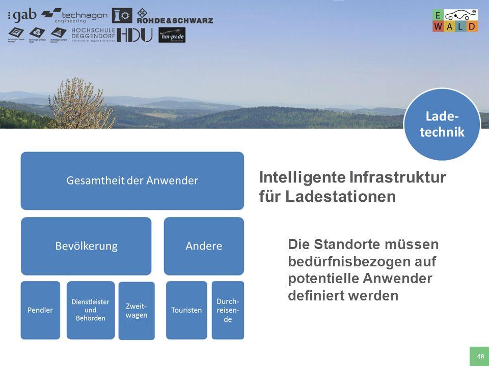 Hochschule für angewandte Wissenschaften Deggendorf 48 Intelligente Infrastruktur für Ladestationen Die Standorte müssen bedürfnisbezogen auf potentie