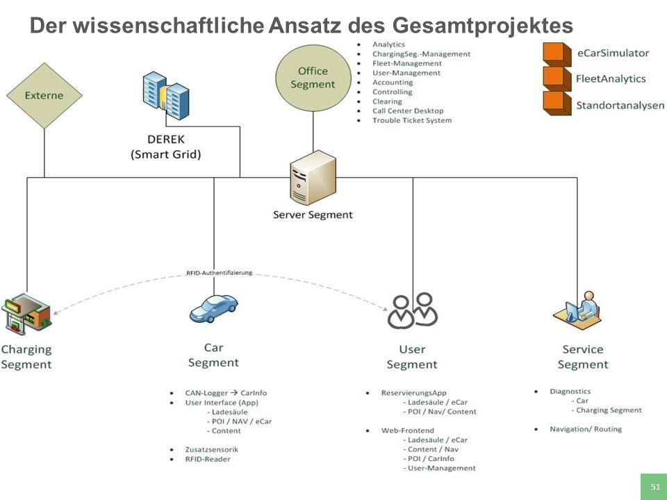 Hochschule für angewandte Wissenschaften Deggendorf 51 Der wissenschaftliche Ansatz des Gesamtprojektes