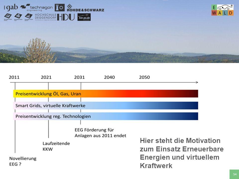 Hochschule für angewandte Wissenschaften Deggendorf 54 Hier steht die Motivation zum Einsatz Erneuerbare Energien und virtuellem Kraftwerk