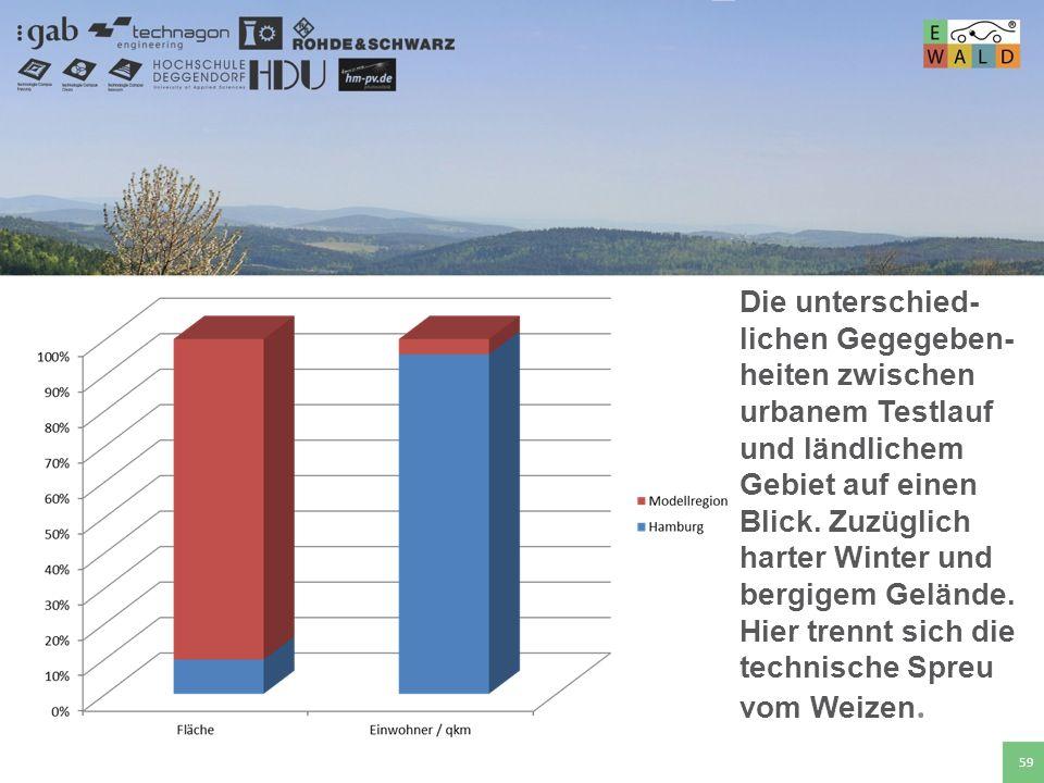 Hochschule für angewandte Wissenschaften Deggendorf 59 Die unterschied- lichen Gegegeben- heiten zwischen urbanem Testlauf und ländlichem Gebiet auf e