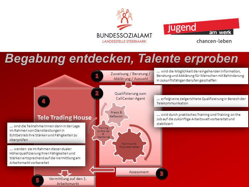 Tele Trading House Begabung entdecken, Talente erproben Zuweisung / Beratung / Abklärung / Auswahl …. wird die Möglichkeit der eingehenden Information