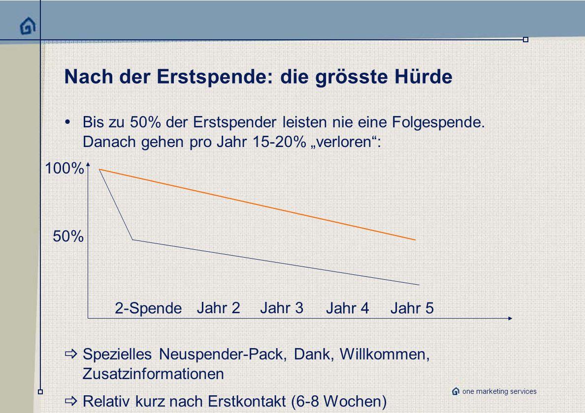 one marketing services Nach der Erstspende: die grösste Hürde Bis zu 50% der Erstspender leisten nie eine Folgespende.