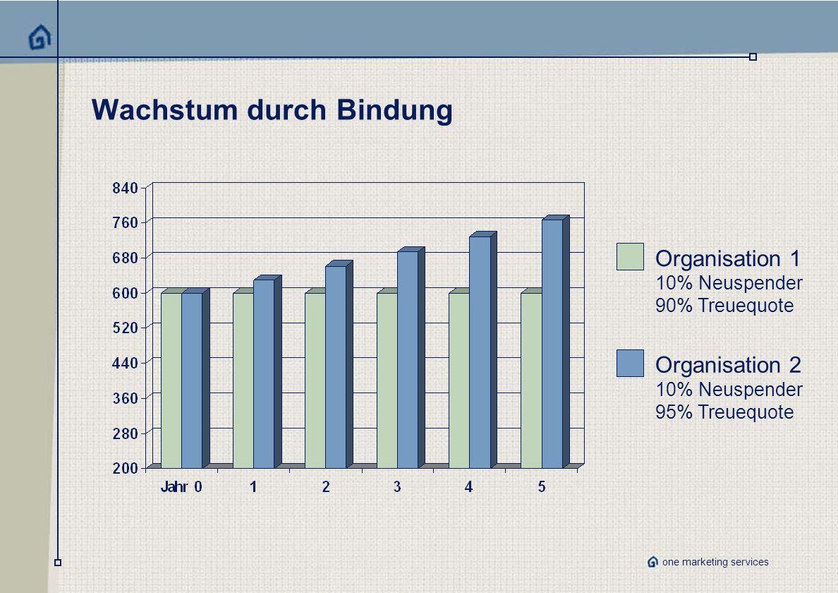 one marketing services Wachstum durch Bindung Organisation 1 10% Neuspender 90% Treuequote Organisation 2 10% Neuspender 95% Treuequote