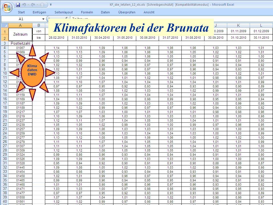 Klimafaktoren bei der Brunata Klima daten DWD