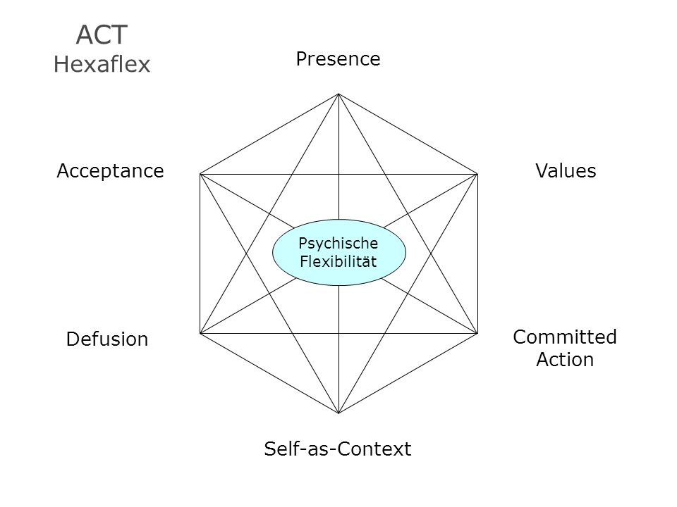 ACT Hexaflex Self-as-Context Presence Defusion Acceptance Committed Action Values Psychische Flexibilität