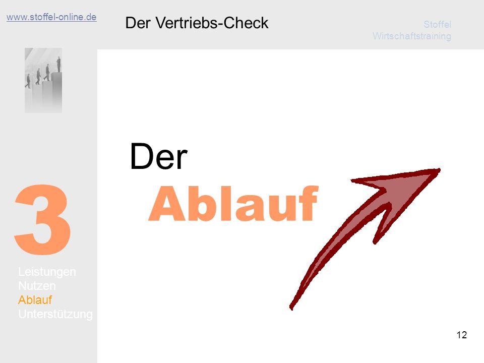 Stoffel Wirtschaftstraining 12 Ablauf Der Der Vertriebs-Check 3 Leistungen Nutzen Ablauf Unterstützung www.stoffel-online.de