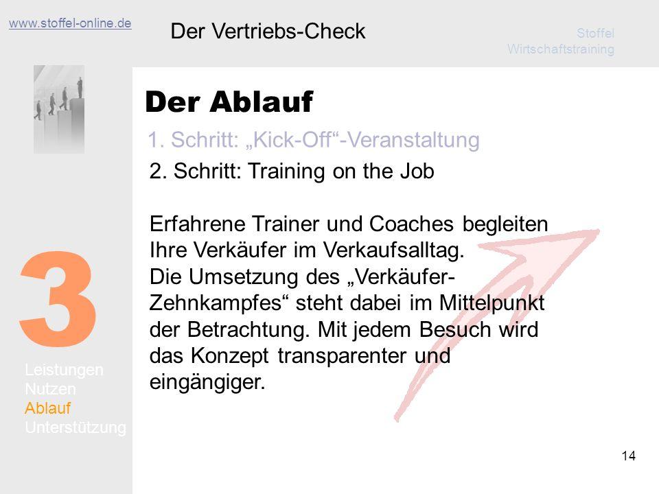 Stoffel Wirtschaftstraining 14 Der Ablauf Der Vertriebs-Check 3 Leistungen Nutzen Ablauf Unterstützung 2. Schritt: Training on the Job Erfahrene Train