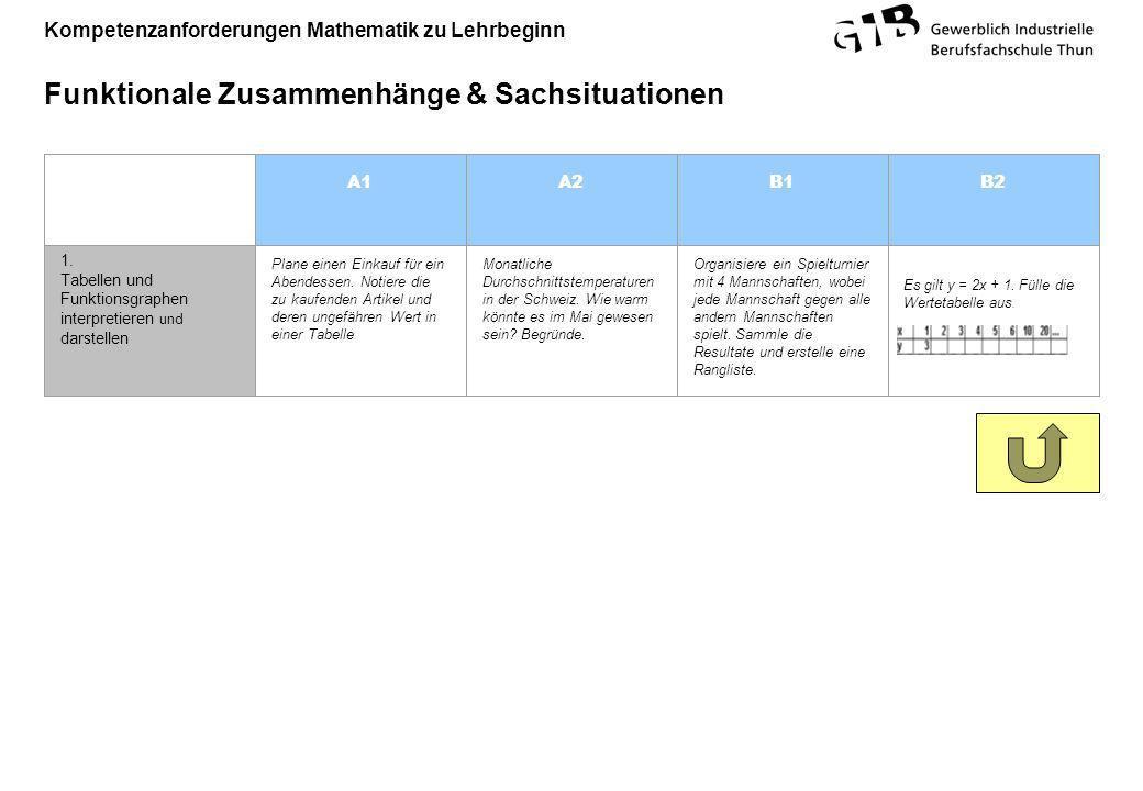 Kompetenzanforderungen Mathematik zu Lehrbeginn Funktionale Zusammenhänge & Sachsituationen A1A2B1B2 1. Tabellen und Funktionsgraphen interpretieren u