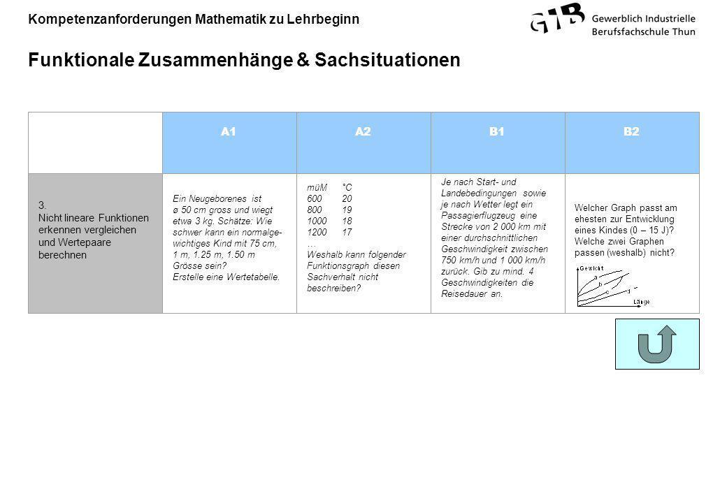 Kompetenzanforderungen Mathematik zu Lehrbeginn Funktionale Zusammenhänge & Sachsituationen A1A2B1B2 3. Nicht lineare Funktionen erkennen vergleichen