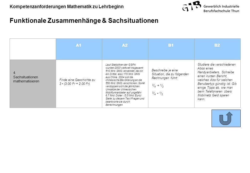 Kompetenzanforderungen Mathematik zu Lehrbeginn Funktionale Zusammenhänge & Sachsituationen A1A2B1B2 4. Sachsituationen mathematisieren Finde eine Ges