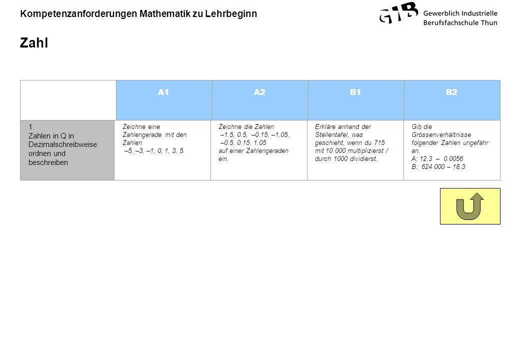 Kompetenzanforderungen Mathematik zu Lehrbeginn Zahl A1A2B1B2 1. Zahlen in Q in Dezimalschreibweise ordnen und beschreiben Zeichne eine Zahlengerade m