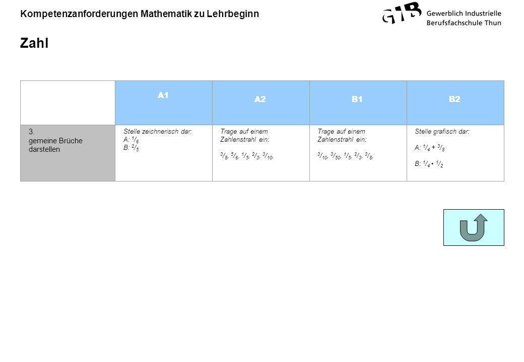 Kompetenzanforderungen Mathematik zu Lehrbeginn Zahl 3. gemeine Brüche darstellen Stelle zeichnerisch dar: A: 1 / 6 B: 2 / 5 Trage auf einem Zahlenstr