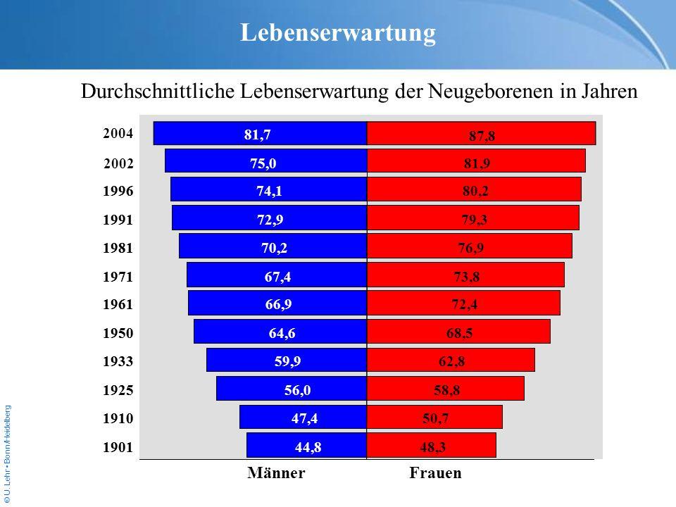 © U. Lehr Bonn/Heidelberg Lebenserwartung Durchschnittliche Lebenserwartung der Neugeborenen in Jahren MännerFrauen 74,1 72,9 70,2 67,4 66,9 64,6 59,9