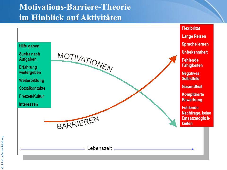 © U. Lehr Bonn/Heidelberg Motivations-Barriere-Theorie im Hinblick auf Aktivitäten Hilfe geben Suche nach Aufgaben Erfahrung weitergeben Weiterbildung