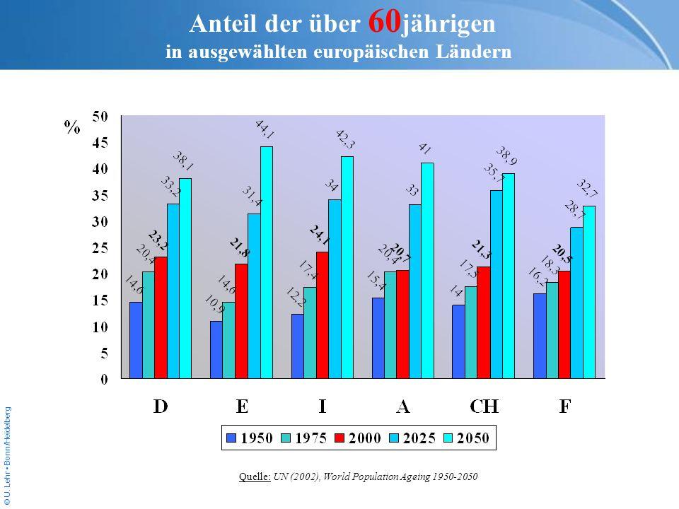 © U. Lehr Bonn/Heidelberg Anteil der über 60 jährigen in ausgewählten europäischen Ländern Quelle: UN (2002), World Population Ageing 1950-2050