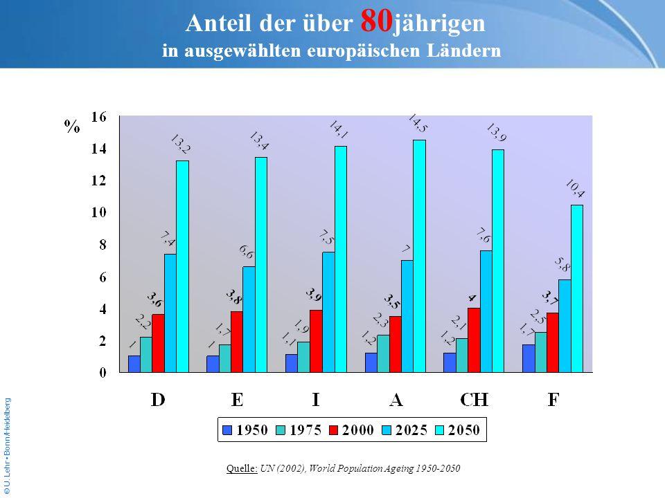© U. Lehr Bonn/Heidelberg Quelle: UN (2002), World Population Ageing 1950-2050 Anteil der über 80 jährigen in ausgewählten europäischen Ländern