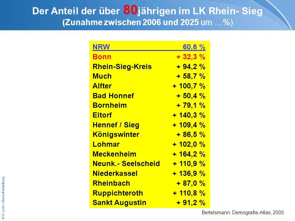© U. Lehr Bonn/Heidelberg NRW60,6 % Bonn+ 32,3 % Rhein-Sieg-Kreis+ 94,2 % Much+ 58,7 % Alfter+ 100,7 % Bad Honnef+ 50,4 % Bornheim+ 79,1 % Eitorf+ 140