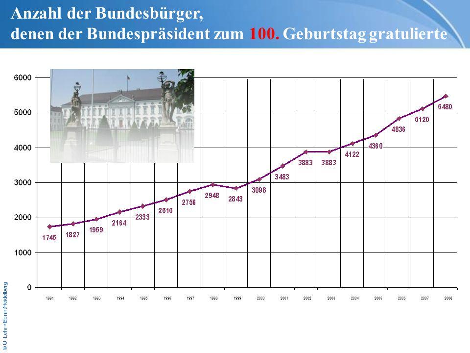 © U. Lehr Bonn/Heidelberg 199119921993199419951996199719981999200020012002200320042005200620072008 Anzahl der Bundesbürger, denen der Bundespräsident