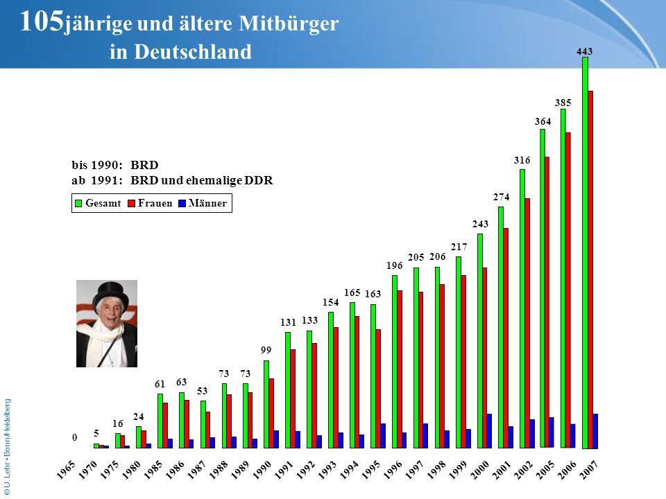 © U. Lehr Bonn/Heidelberg 105 jährige und ältere Mitbürger in Deutschland GesamtFrauenMänner bis1990:BRD ab1991:BRD und ehemalige DDR 0 5 16 24 61 63