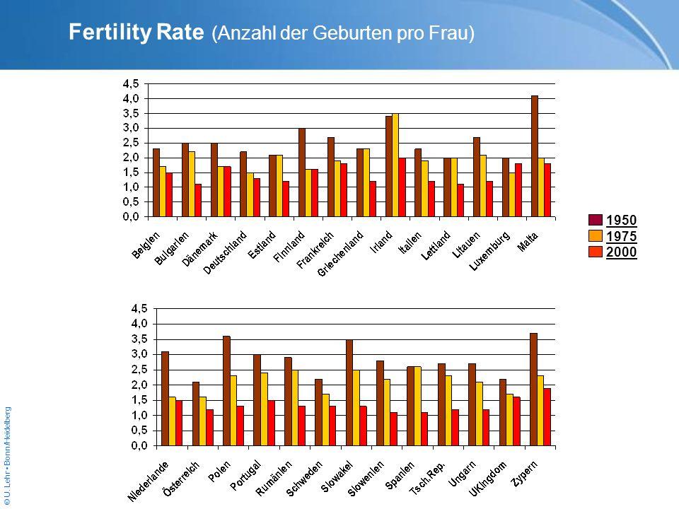 Fertility Rate (Anzahl der Geburten pro Frau) 1950 1975 2000