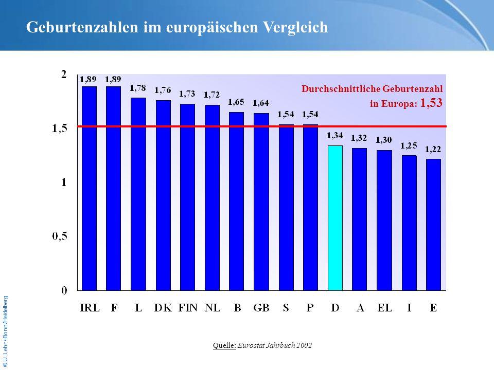 © U. Lehr Bonn/Heidelberg Geburtenzahlen im europäischen Vergleich Durchschnittliche Geburtenzahl in Europa: 1,53 Quelle: Eurostat Jahrbuch 2002