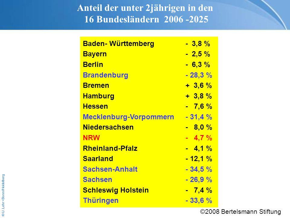 © U. Lehr Bonn/Heidelberg Baden- Württemberg- 3,8 % Bayern- 2,5 % Berlin- 6,3 % Brandenburg- 28,3 % Bremen+ 3,6 % Hamburg+ 3,8 % Hessen- 7,6 % Mecklen