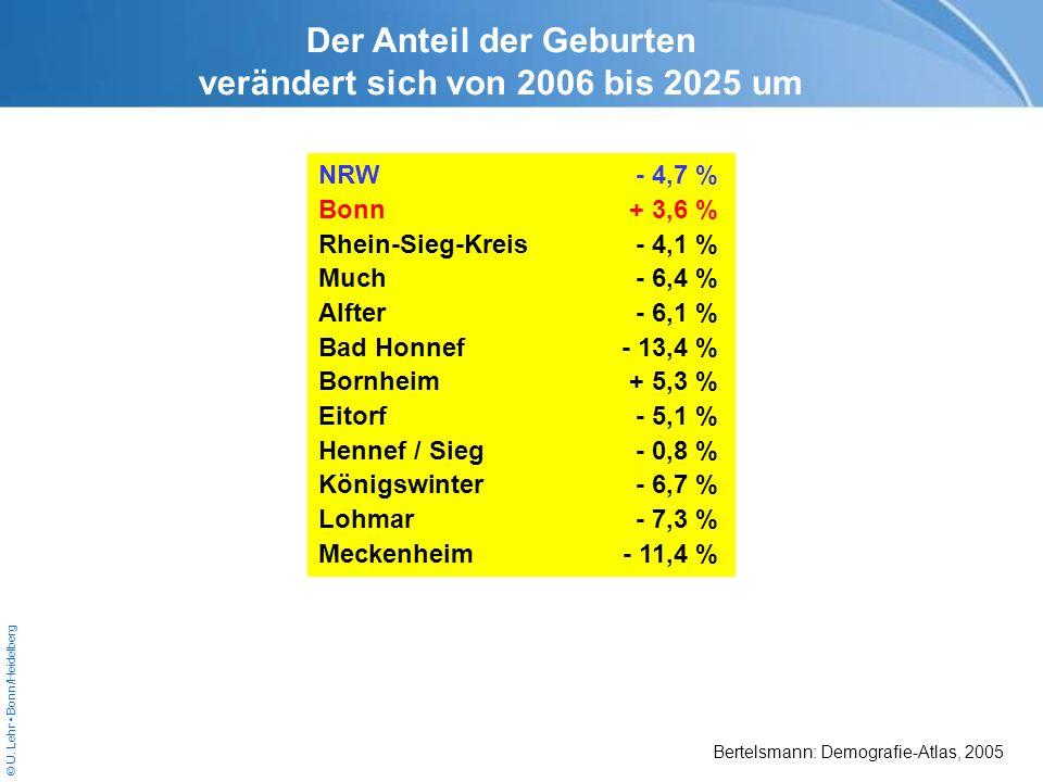 © U. Lehr Bonn/Heidelberg NRW- 4,7 % Bonn+ 3,6 % Rhein-Sieg-Kreis- 4,1 % Much- 6,4 % Alfter- 6,1 % Bad Honnef- 13,4 % Bornheim+ 5,3 % Eitorf- 5,1 % He