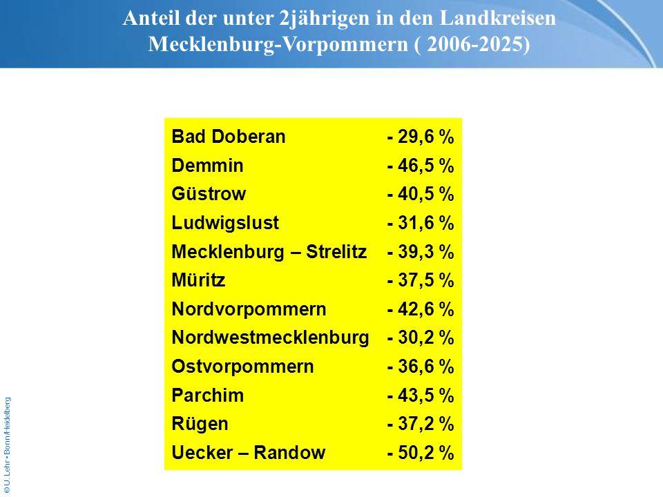 © U. Lehr Bonn/Heidelberg Bad Doberan- 29,6 % Demmin- 46,5 % Güstrow- 40,5 % Ludwigslust- 31,6 % Mecklenburg – Strelitz- 39,3 % Müritz- 37,5 % Nordvor