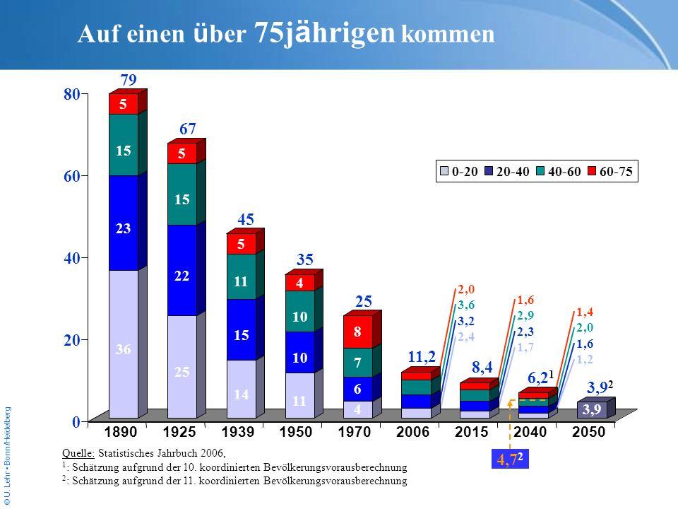 © U. Lehr Bonn/Heidelberg 2,0 3,6 3,2 2,4 Auf einen ü ber 75j ä hrigen kommen Quelle: Statistisches Jahrbuch 2006, 1 : Schätzung aufgrund der 10. koor