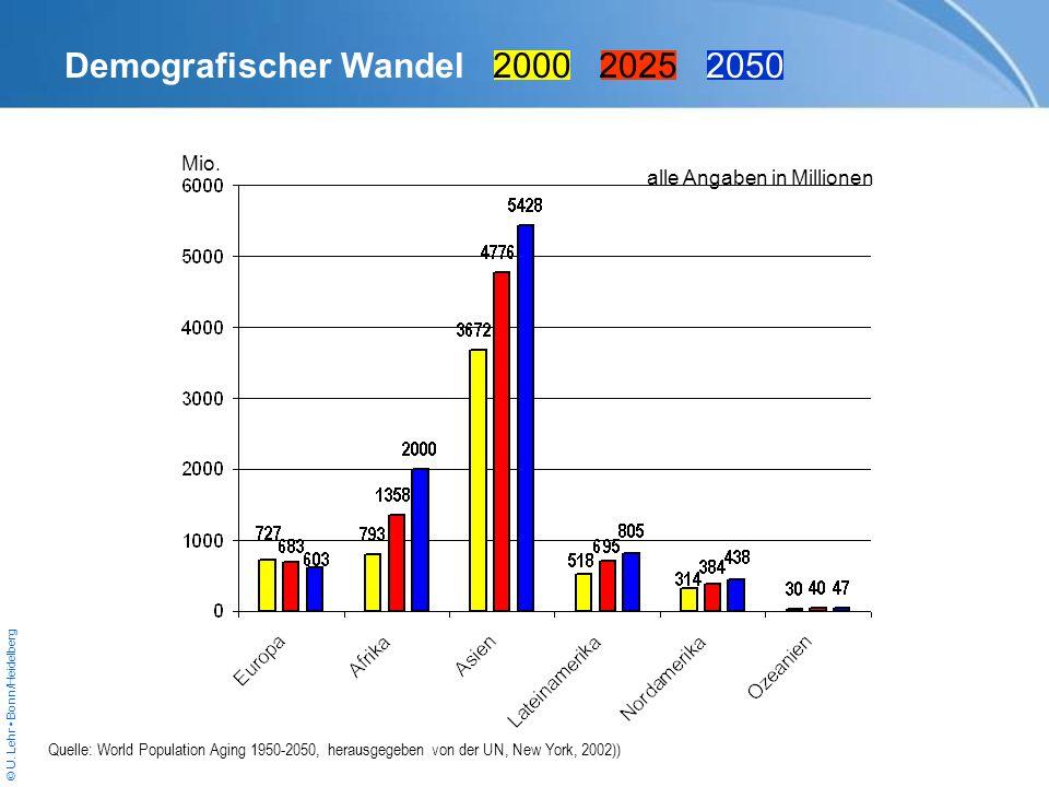 © U. Lehr Bonn/Heidelberg Quelle: World Population Aging 1950-2050, herausgegeben von der UN, New York, 2002)) Demografischer Wandel 2000 2025 2050 Mi