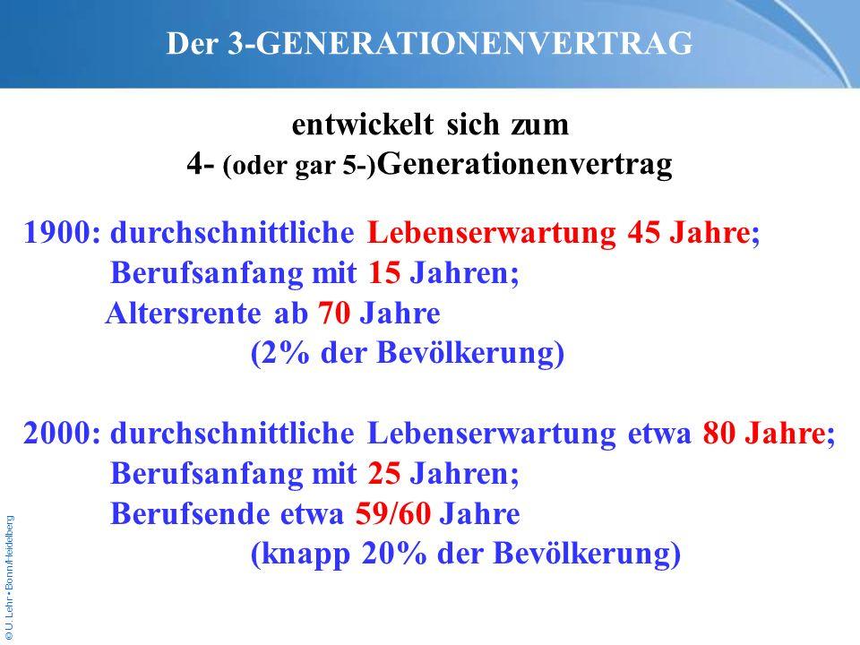 © U. Lehr Bonn/Heidelberg Der 3-GENERATIONENVERTRAG entwickelt sich zum 4- (oder gar 5-) Generationenvertrag 1900:durchschnittliche Lebenserwartung 45