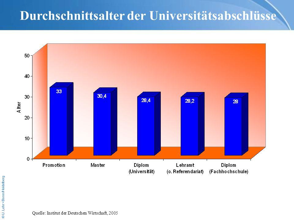 © U. Lehr Bonn/Heidelberg Durchschnittsalter der Universitätsabschlüsse Quelle: Institut der Deutschen Wirtschaft, 2005