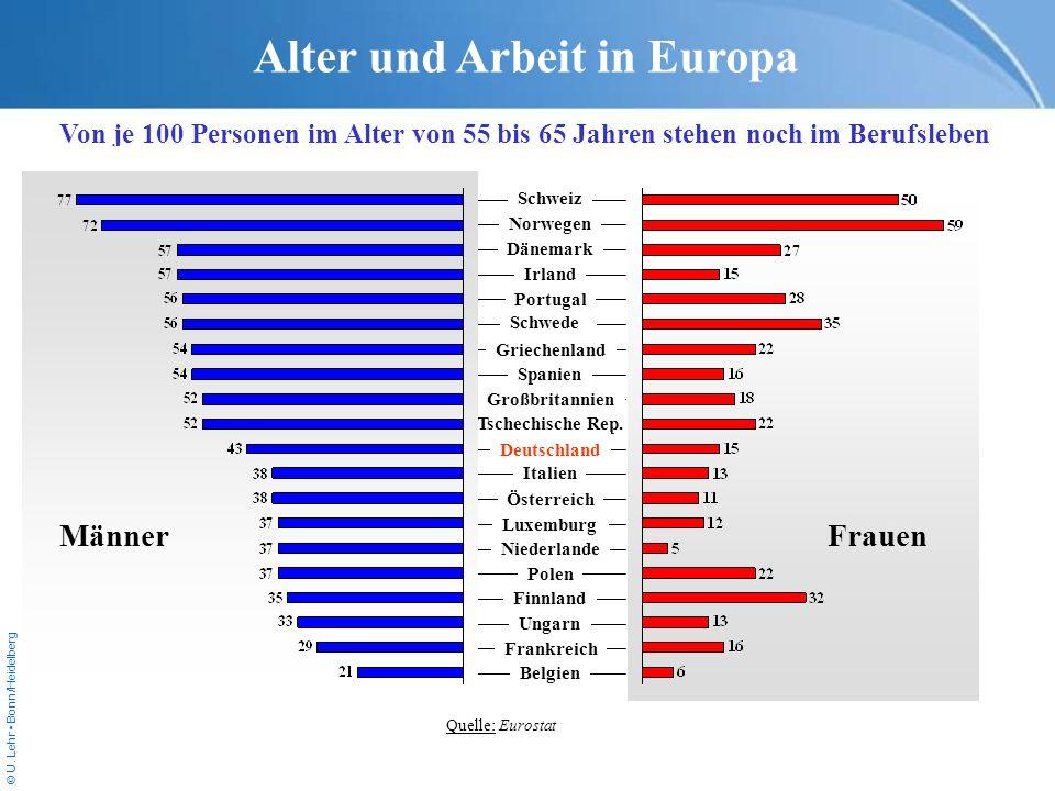 © U. Lehr Bonn/Heidelberg Tschechische Rep. Alter und Arbeit in Europa Von je 100 Personen im Alter von 55 bis 65 Jahren stehen noch im Berufsleben Qu