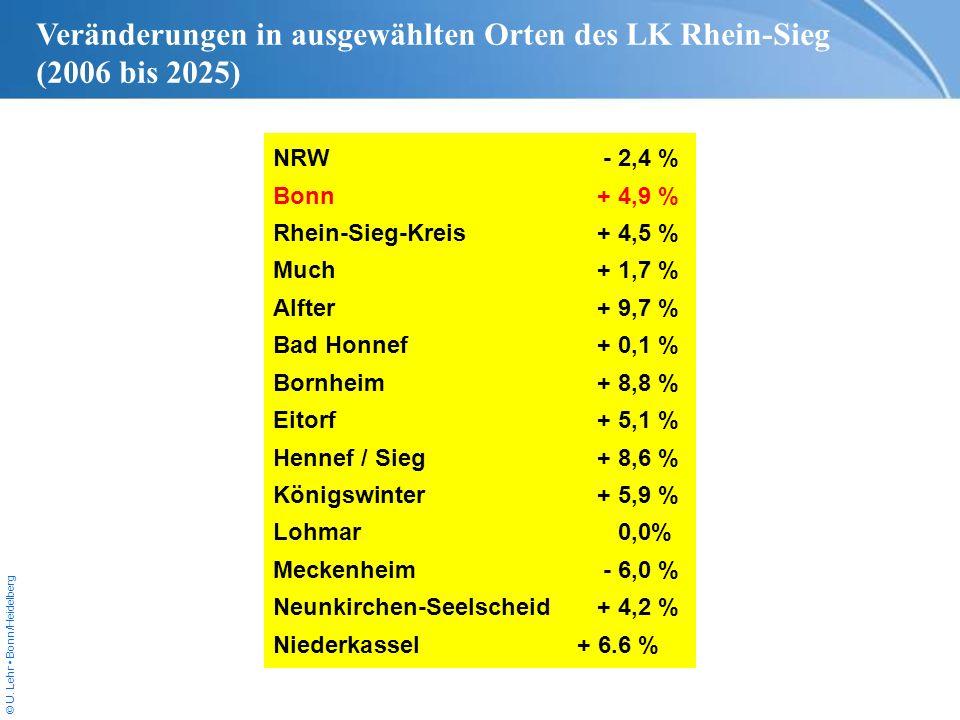 © U. Lehr Bonn/Heidelberg NRW- 2,4 % Bonn+ 4,9 % Rhein-Sieg-Kreis+ 4,5 % Much+ 1,7 % Alfter+ 9,7 % Bad Honnef+ 0,1 % Bornheim + 8,8 % Eitorf+ 5,1 % He