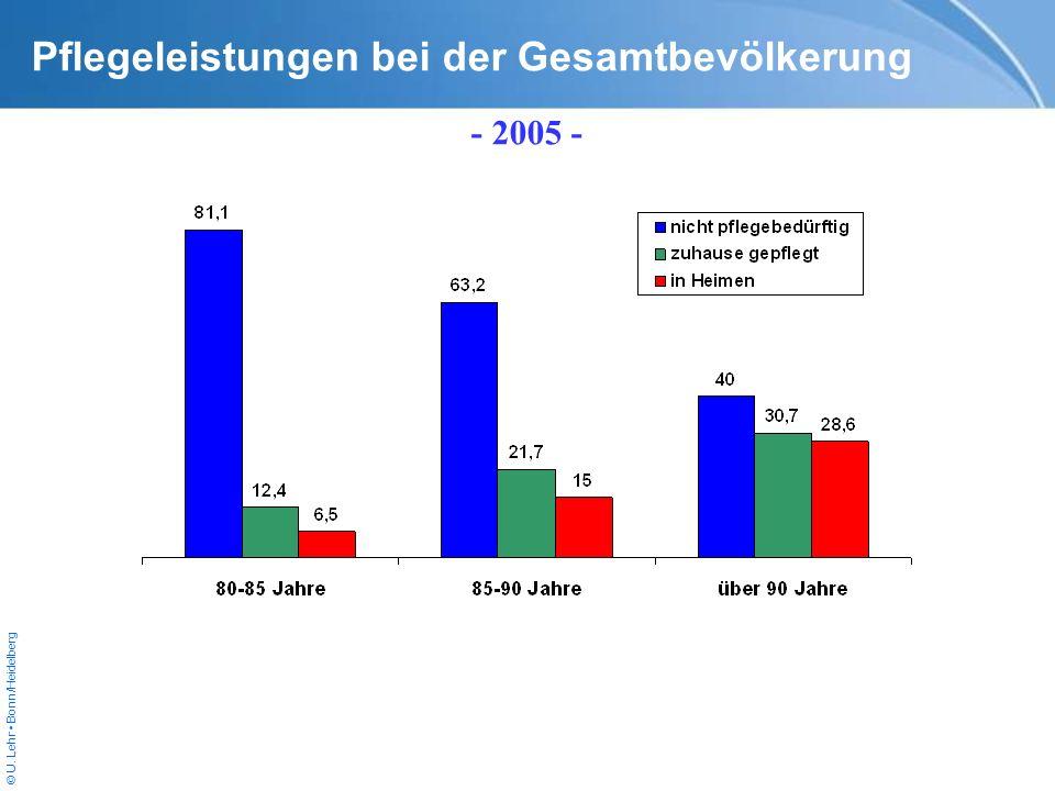 © U. Lehr Bonn/Heidelberg Pflegeleistungen bei der Gesamtbevölkerung - 2005 -