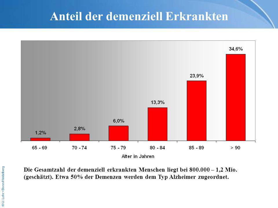© U. Lehr Bonn/Heidelberg Anteil der demenziell Erkrankten Die Gesamtzahl der demenziell erkrankten Menschen liegt bei 800.000 – 1,2 Mio. (geschätzt).
