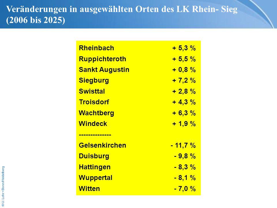 © U. Lehr Bonn/Heidelberg Rheinbach+ 5,3 % Ruppichteroth+ 5,5 % Sankt Augustin+ 0,8 % Siegburg+ 7,2 % Swisttal+ 2,8 % Troisdorf+ 4,3 % Wachtberg+ 6,3