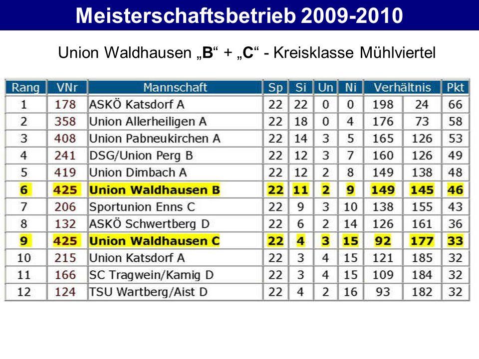 Meisterschaftsbetrieb 2009-2010 Union Waldhausen B + C - Kreisklasse Mühlviertel