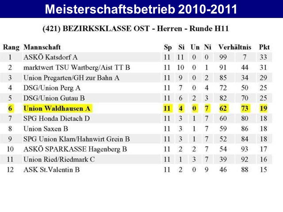 Meisterschaftsbetrieb 2010-2011