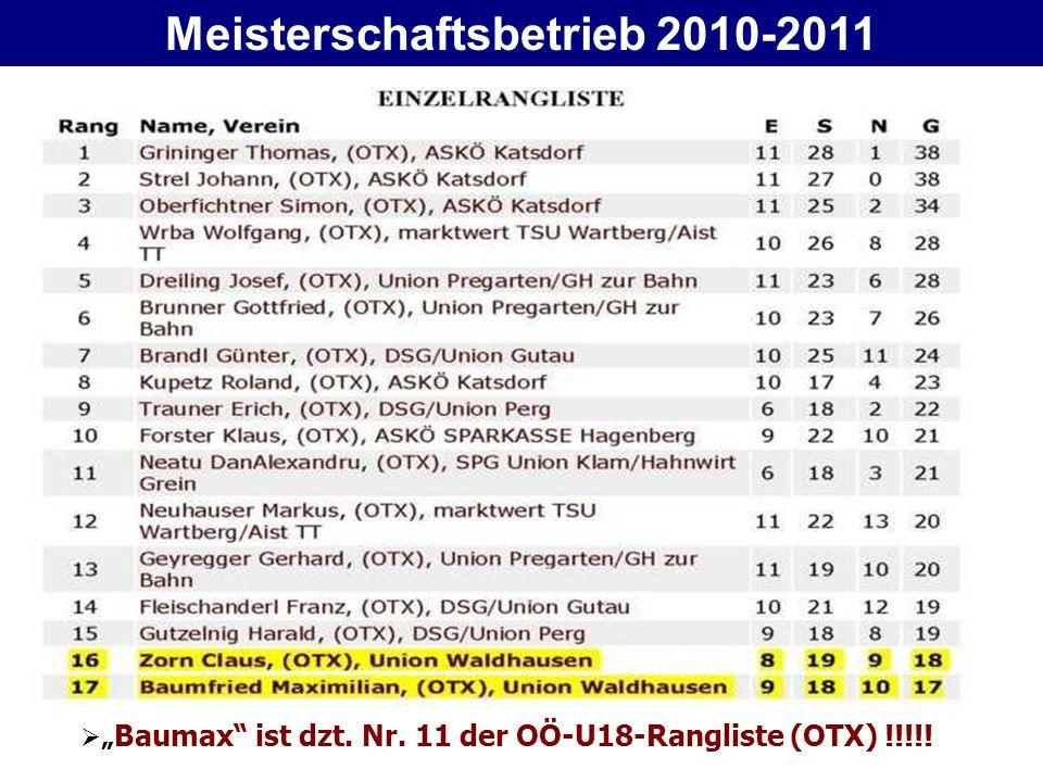 Baumax ist dzt. Nr. 11 der OÖ-U18-Rangliste (OTX) !!!!!