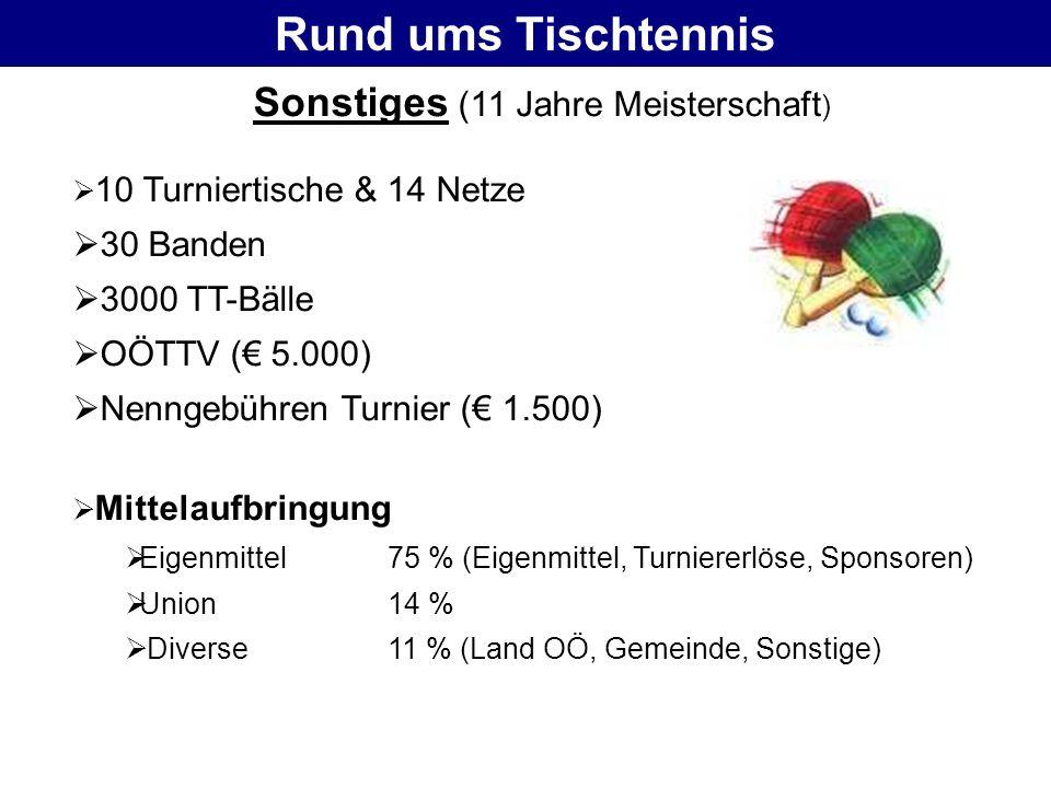 Rund ums Tischtennis Sonstiges (11 Jahre Meisterschaft ) 10 Turniertische & 14 Netze 30 Banden 3000 TT-Bälle OÖTTV ( 5.000) Nenngebühren Turnier ( 1.5
