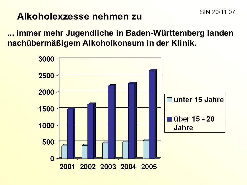 Alkoholexzesse nehmen zu... immer mehr Jugendliche in Baden-Württemberg landen nachübermäßigem Alkoholkonsum in der Klinik. StN 20/11.07