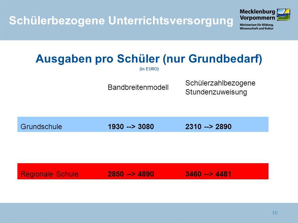 10 Ausgaben pro Schüler (nur Grundbedarf) (in EURO) Bandbreitenmodell Schülerzahlbezogene Stundenzuweisung Grundschule 1930 --> 3080 2310 --> 2890 Reg